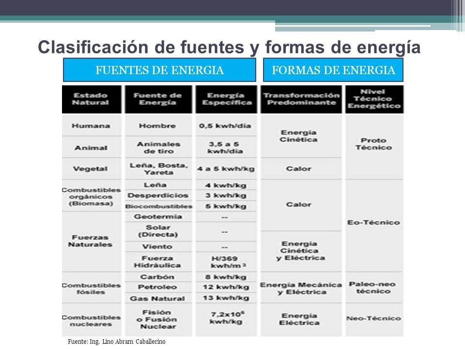 Clasificación de fuentes y formas de energía