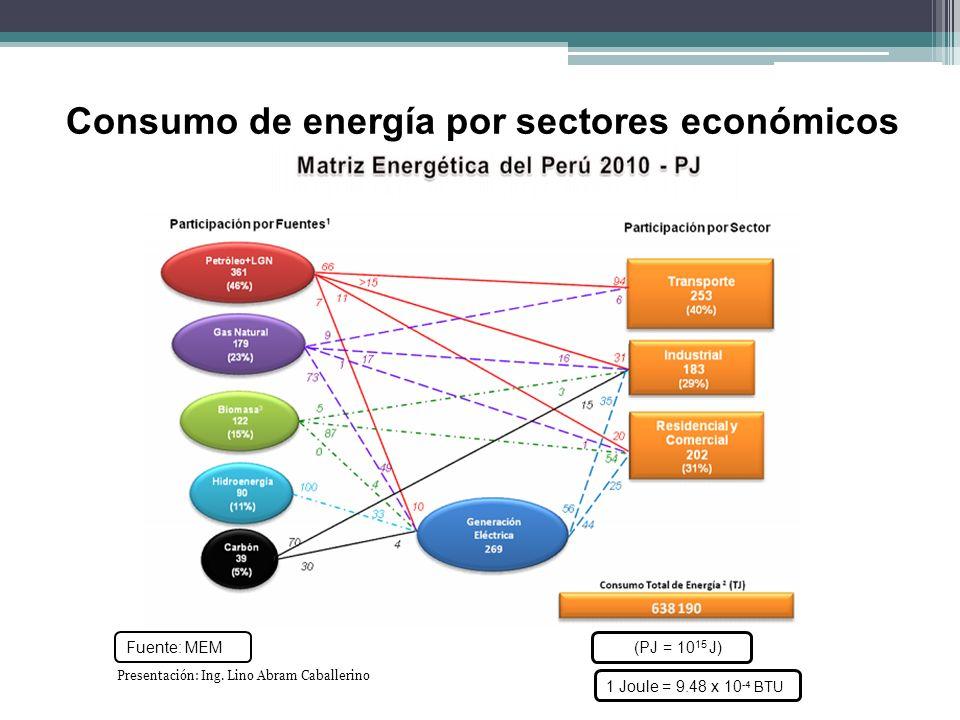 Consumo de energía por sectores económicos