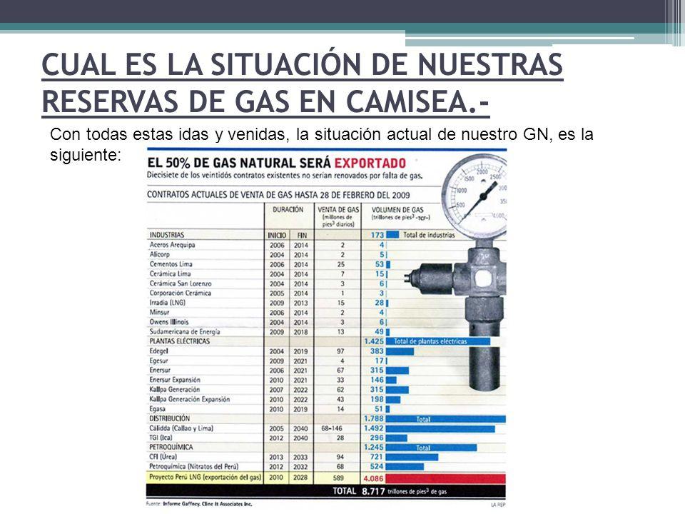 CUAL ES LA SITUACIÓN DE NUESTRAS RESERVAS DE GAS EN CAMISEA.-