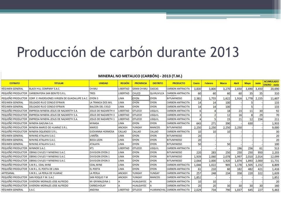 Producción de carbón durante 2013