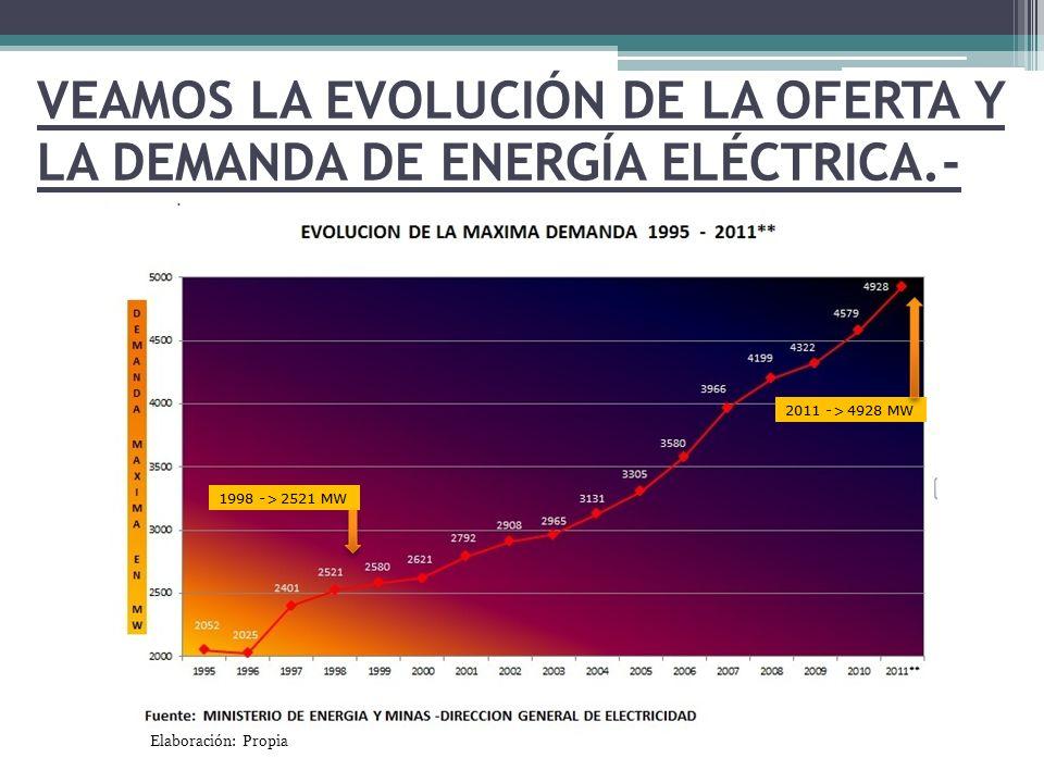 VEAMOS LA EVOLUCIÓN DE LA OFERTA Y LA DEMANDA DE ENERGÍA ELÉCTRICA.-