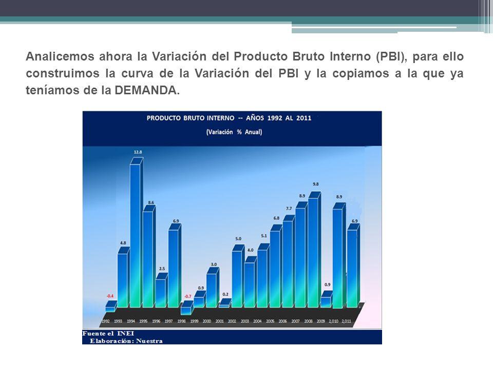 Analicemos ahora la Variación del Producto Bruto Interno (PBI), para ello construimos la curva de la Variación del PBI y la copiamos a la que ya teníamos de la DEMANDA.