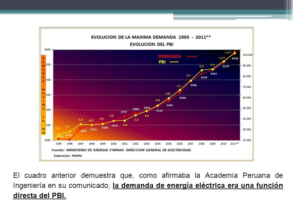El cuadro anterior demuestra que, como afirmaba la Academia Peruana de Ingeniería en su comunicado, la demanda de energía eléctrica era una función directa del PBI.