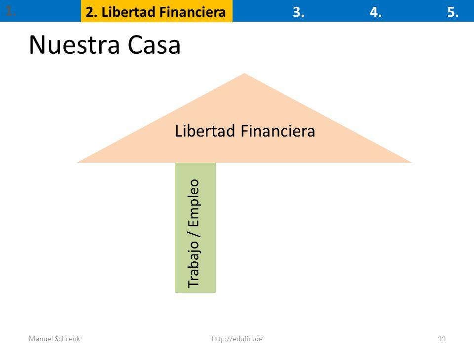 Nuestra Casa Libertad Financiera 1. 2. Libertad Financiera 3. 4. 5.