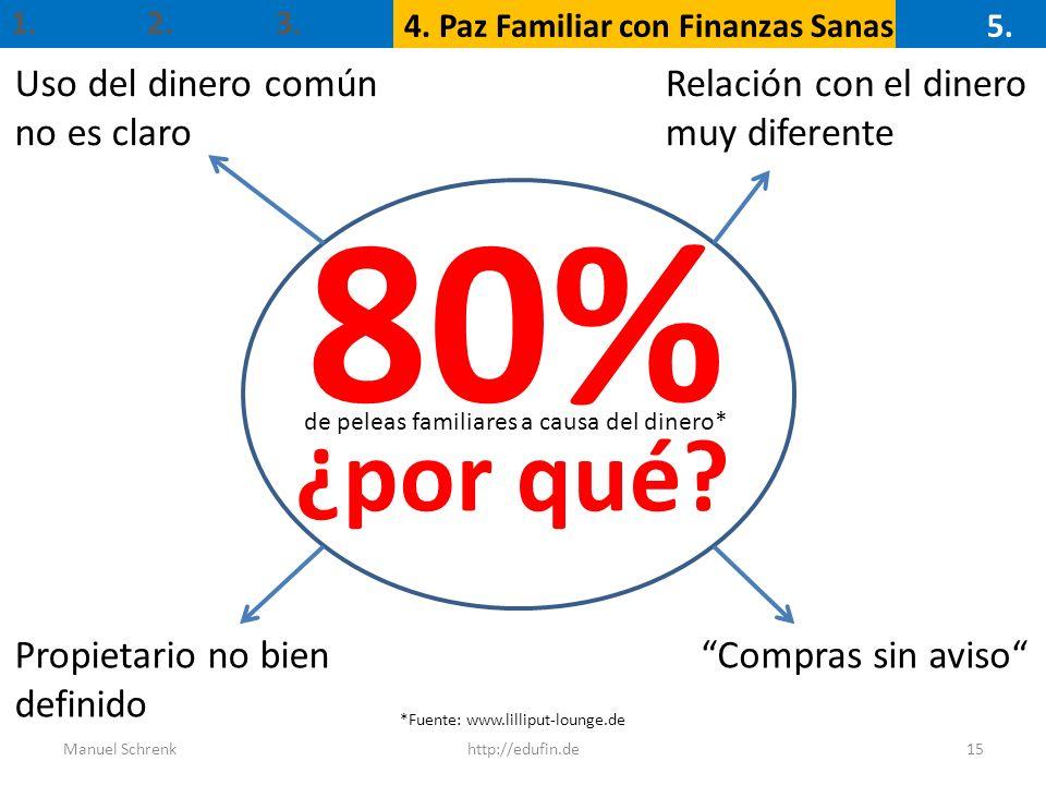 80% ¿por qué Uso del dinero común no es claro Relación con el dinero