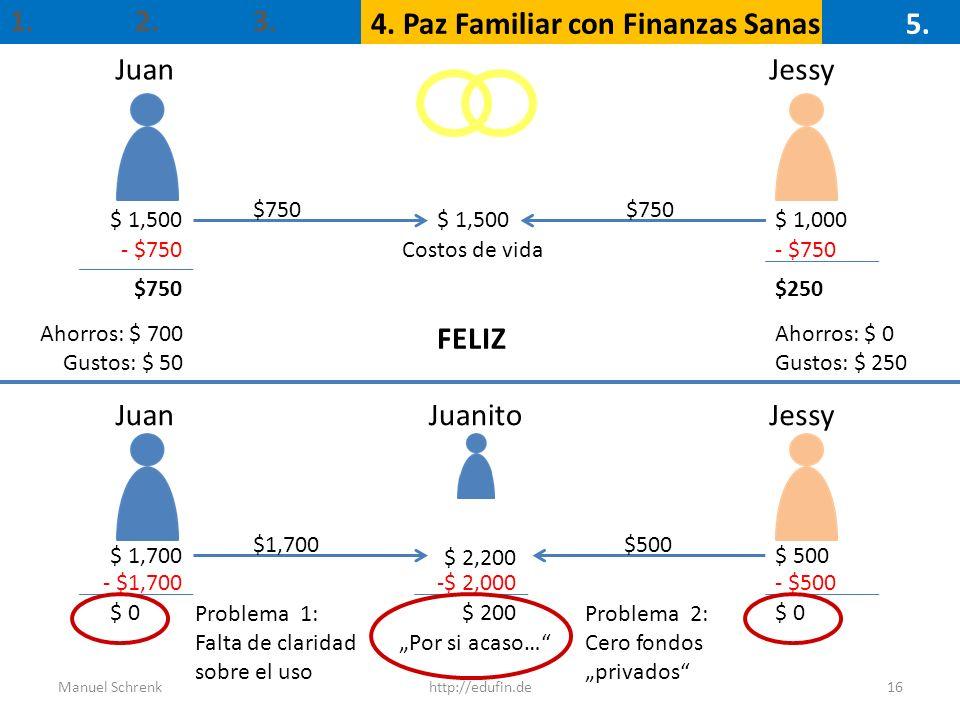 4. Paz Familiar con Finanzas Sanas 5. Juan Jessy