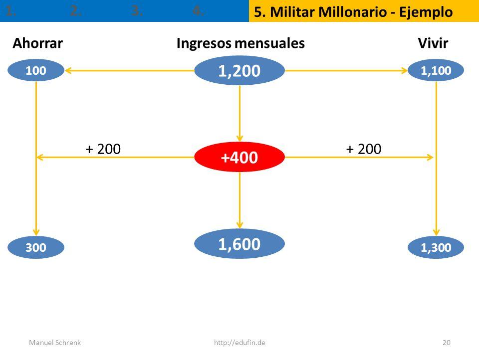 1,200 +400 1,600 1. 2. 3. 4. 5. Militar Millonario - Ejemplo Ahorrar