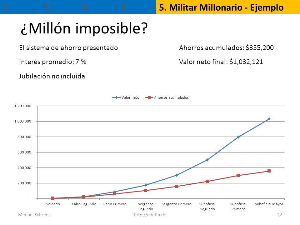 ¿Millón imposible 1. 2. 3. 4. 5. Militar Millonario - Ejemplo