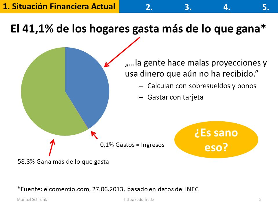 El 41,1% de los hogares gasta más de lo que gana*