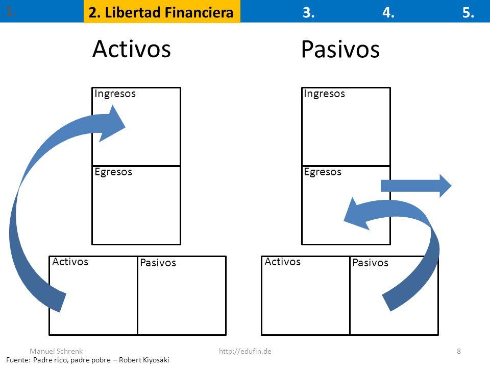 Activos Pasivos 1. 2. Libertad Financiera 3. 4. 5. Ingresos Ingresos