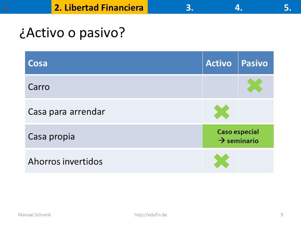 ¿Activo o pasivo 1. 2. Libertad Financiera 3. 4. 5. Cosa Activo