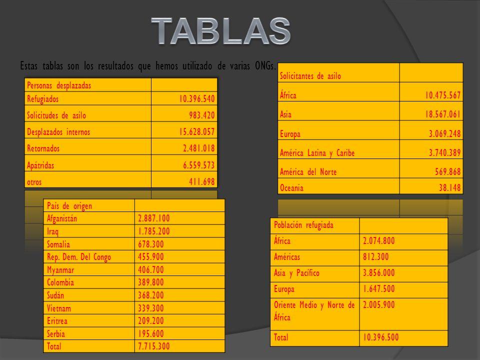 TABLAS Estas tablas son los resultados que hemos utilizado de varias ONGs. Solicitantes de asilo.