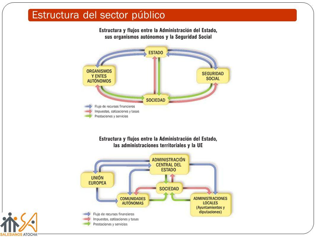 Estructura del sector público