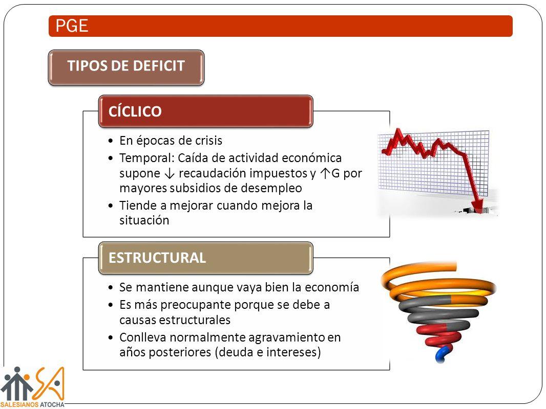 PGE ESTRUCTURAL CÍCLICO TIPOS DE DEFICIT En épocas de crisis