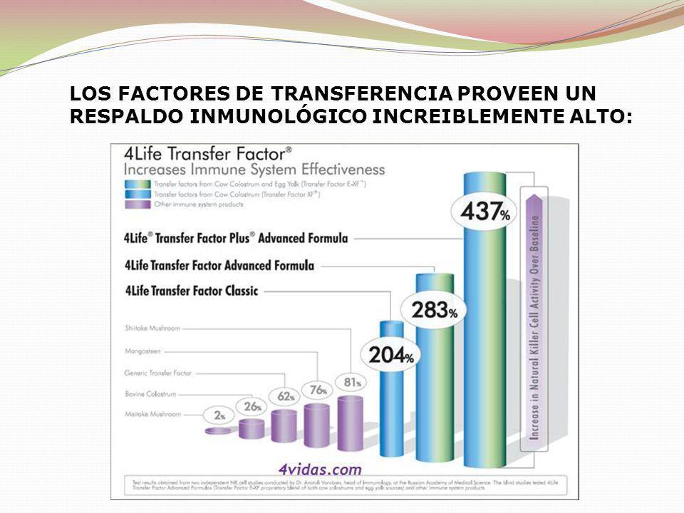 LOS FACTORES DE TRANSFERENCIA PROVEEN UN RESPALDO INMUNOLÓGICO INCREIBLEMENTE ALTO: