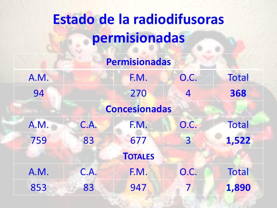 Estado de la radiodifusoras permisionadas