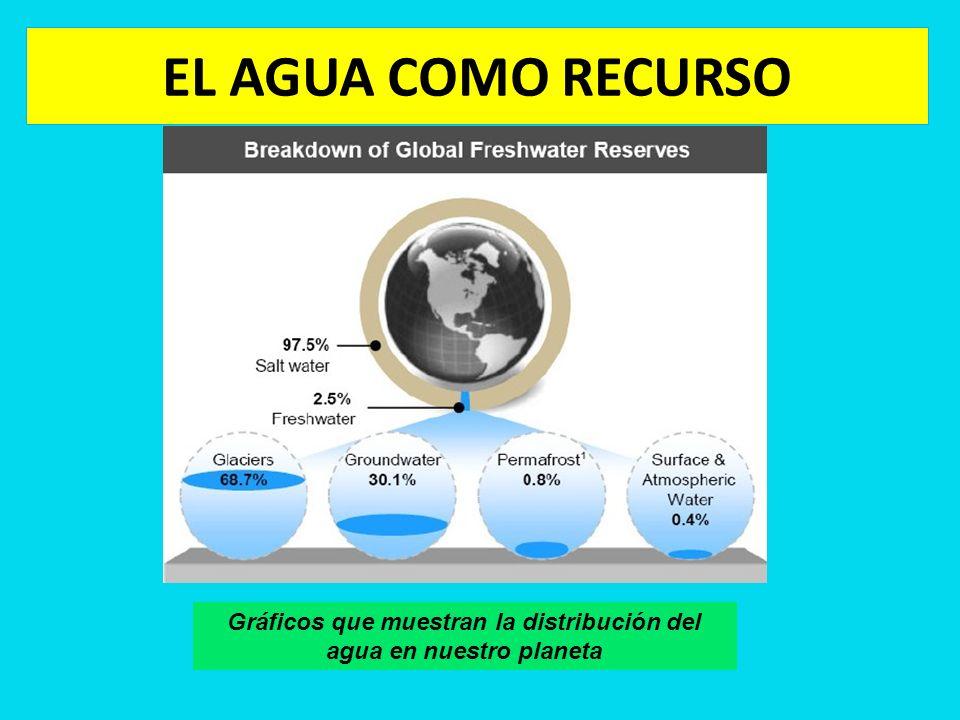 Gráficos que muestran la distribución del agua en nuestro planeta
