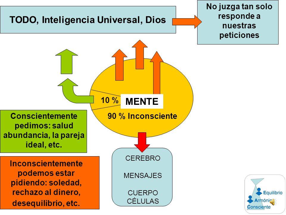 TODO, Inteligencia Universal, Dios MENTE