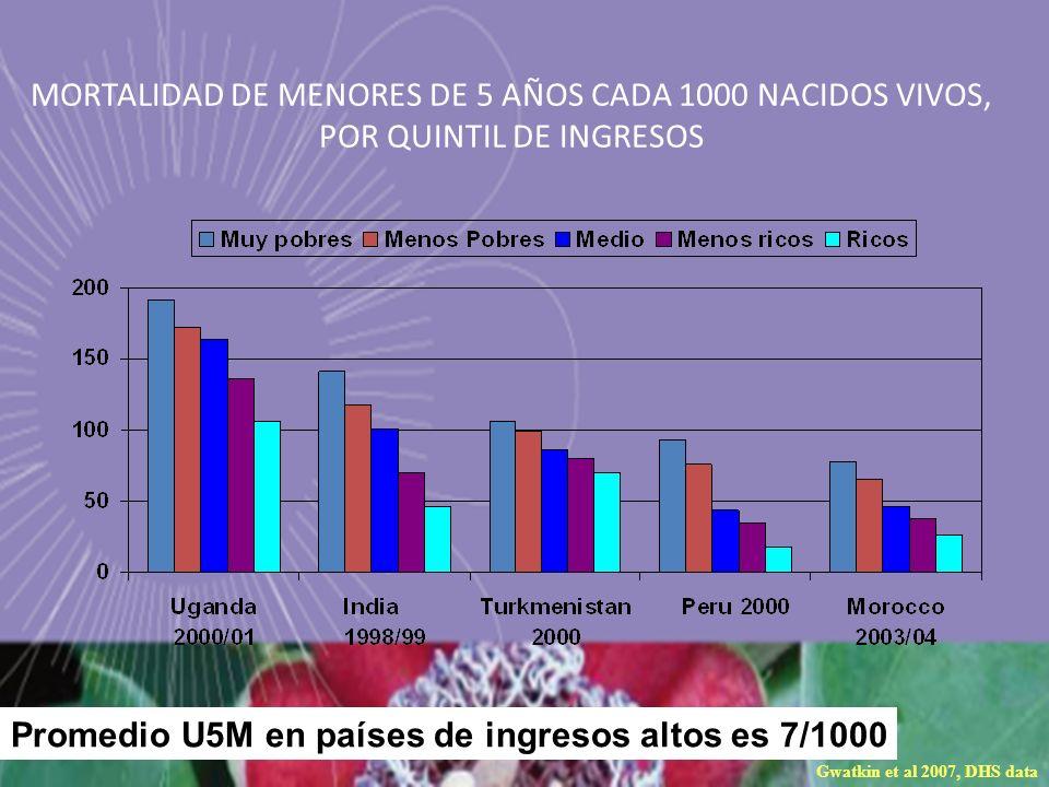 Promedio U5M en países de ingresos altos es 7/1000