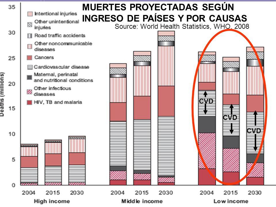 MUERTES PROYECTADAS SEGÚN INGRESO DE PAÍSES Y POR CAUSAS