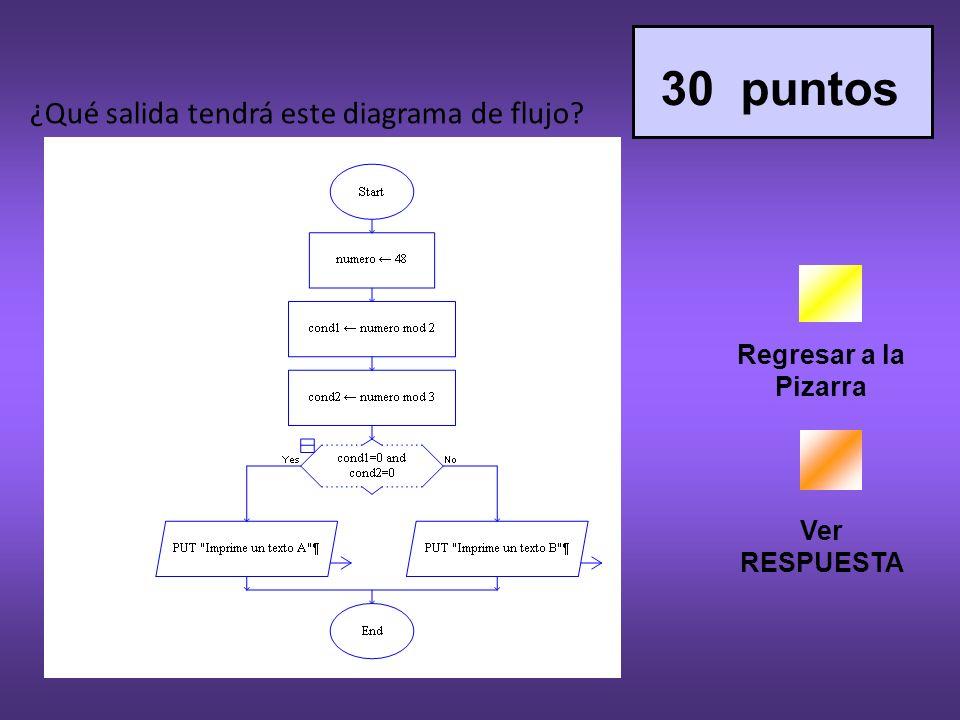 30 puntos ¿Qué salida tendrá este diagrama de flujo