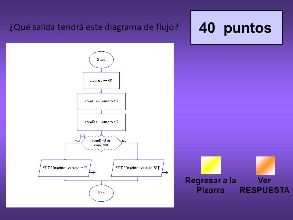 40 puntos ¿Qué salida tendrá este diagrama de flujo