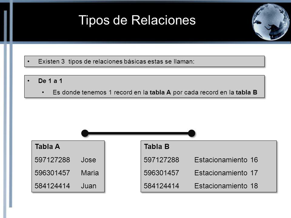 Tipos de Relaciones Tabla A 597127288 Jose 596301457 Maria