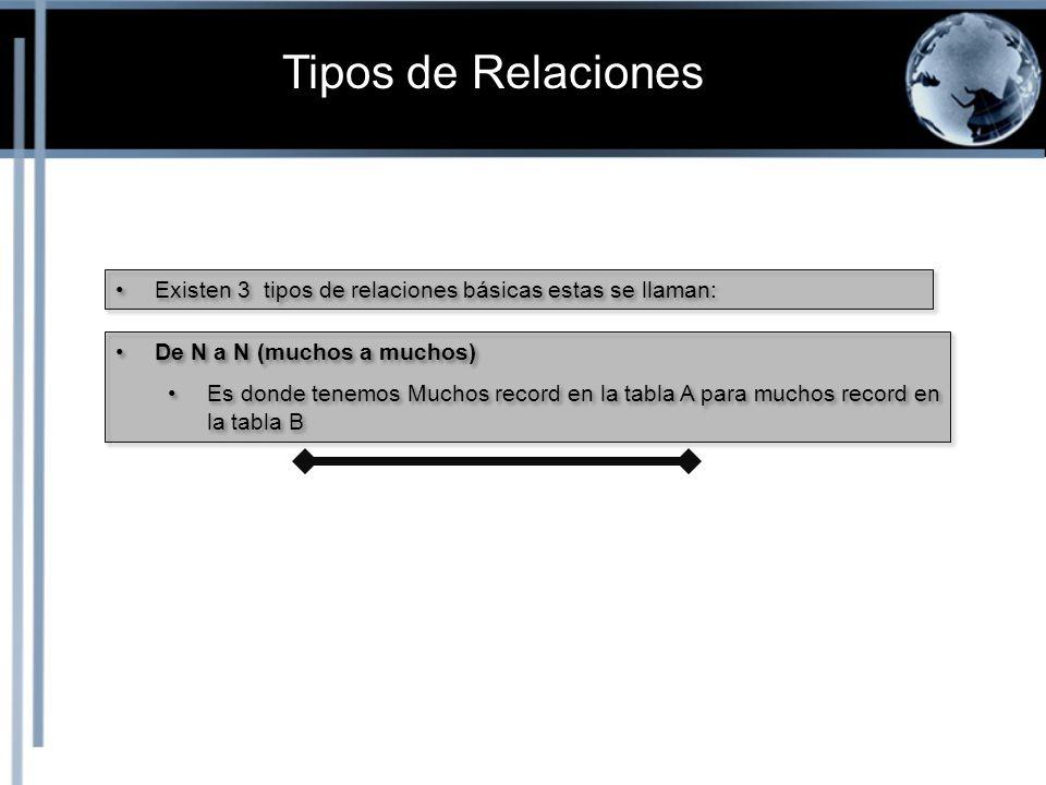 Tipos de Relaciones Existen 3 tipos de relaciones básicas estas se llaman: De N a N (muchos a muchos)