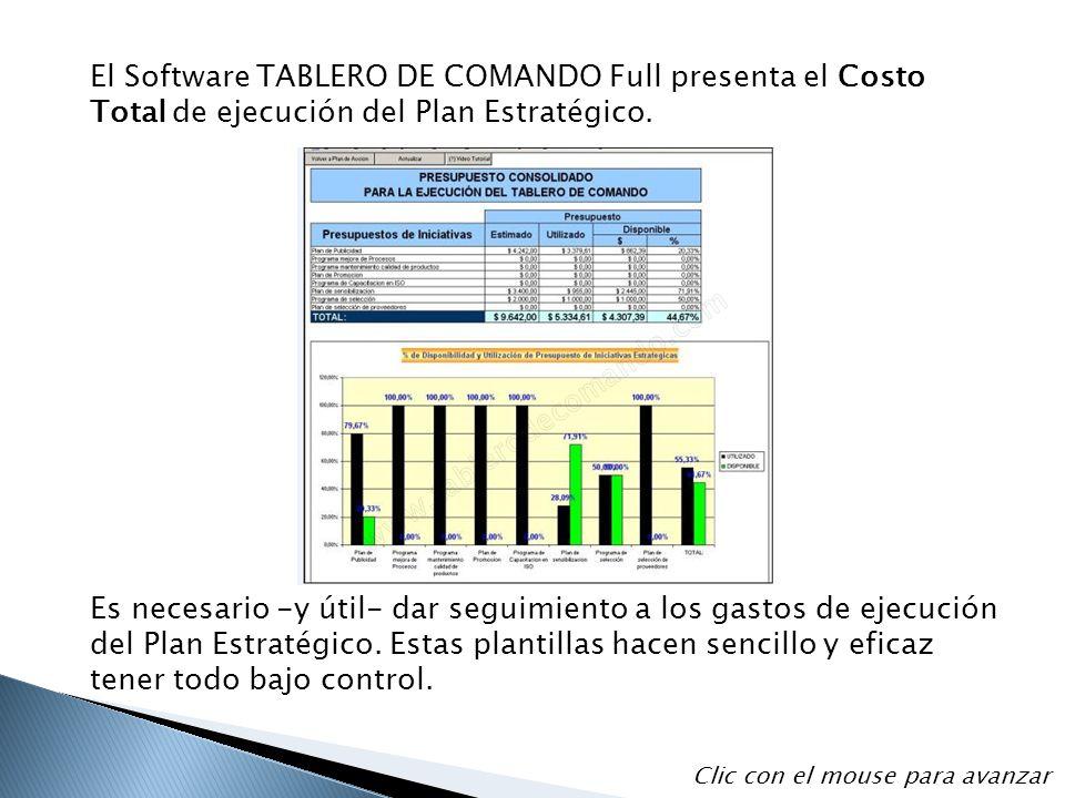 El Software TABLERO DE COMANDO Full presenta el Costo Total de ejecución del Plan Estratégico.