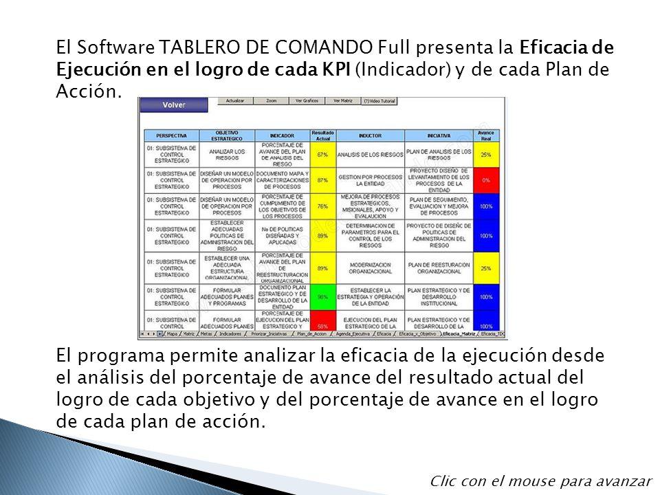 El Software TABLERO DE COMANDO Full presenta la Eficacia de Ejecución en el logro de cada KPI (Indicador) y de cada Plan de Acción.