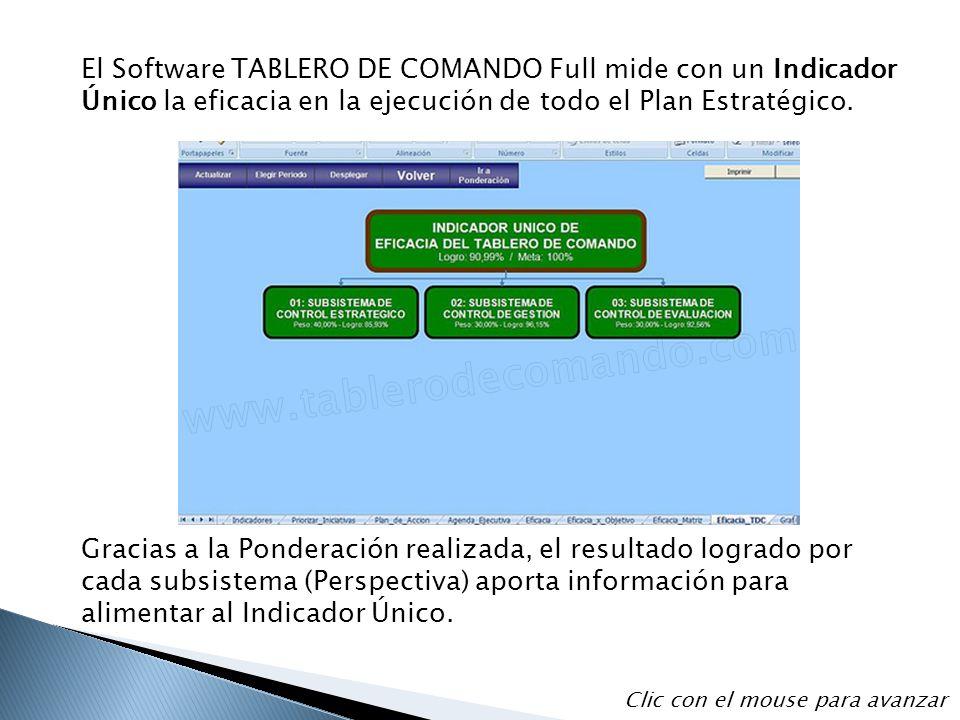 El Software TABLERO DE COMANDO Full mide con un Indicador Único la eficacia en la ejecución de todo el Plan Estratégico.