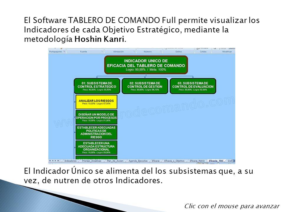 El Software TABLERO DE COMANDO Full permite visualizar los Indicadores de cada Objetivo Estratégico, mediante la metodología Hoshin Kanri.