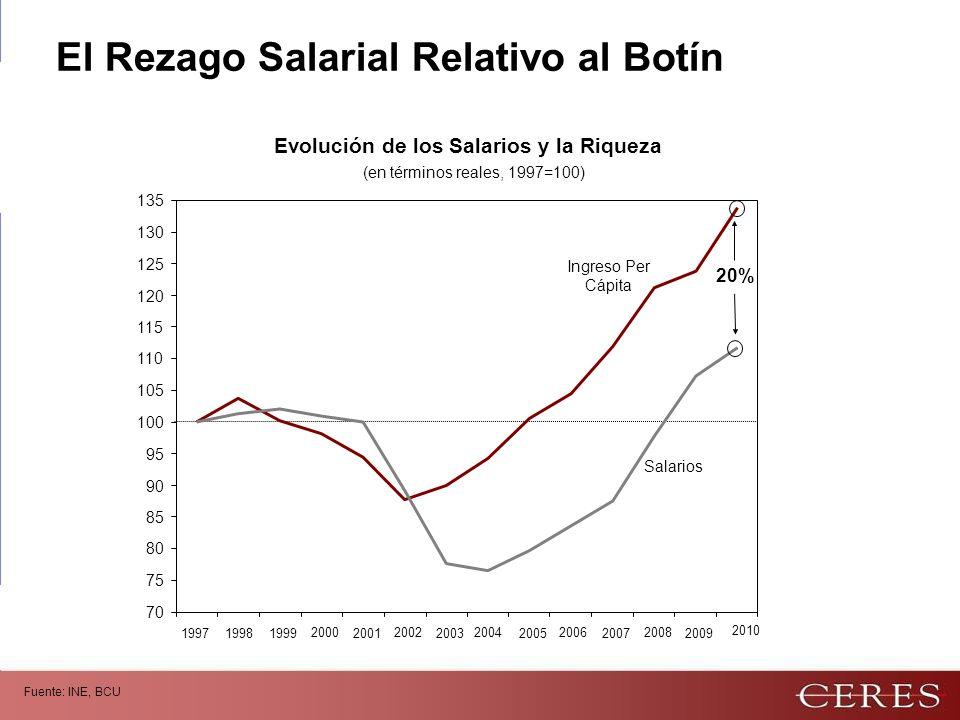 Evolución de los Salarios y la Riqueza