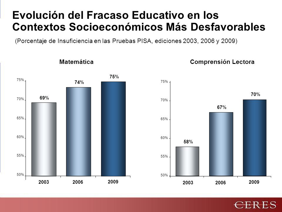 Evolución del Fracaso Educativo en los Contextos Socioeconómicos Más Desfavorables