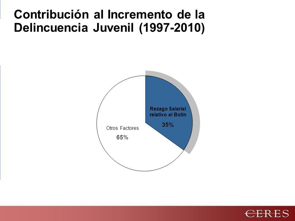 Contribución al Incremento de la Delincuencia Juvenil (1997-2010)