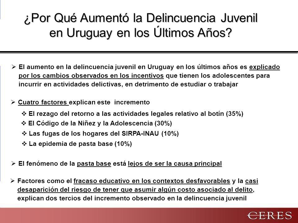 ¿Por Qué Aumentó la Delincuencia Juvenil en Uruguay en los Últimos Años