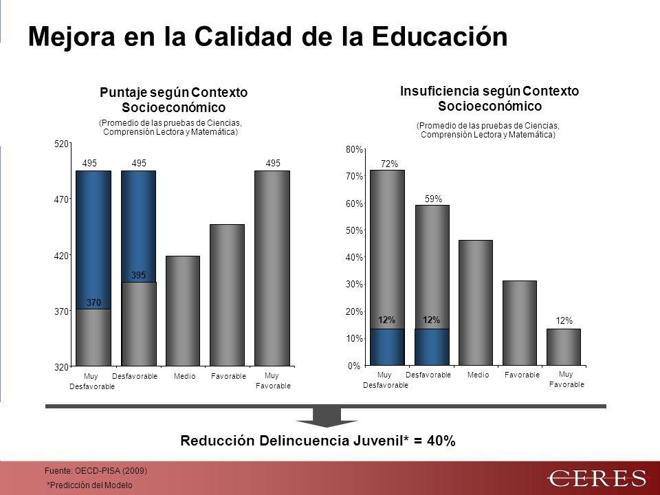 Mejora en la Calidad de la Educación