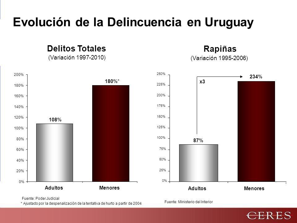 Evolución de la Delincuencia en Uruguay