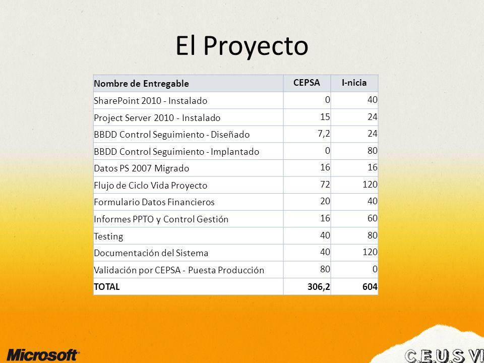 El Proyecto Nombre de Entregable CEPSA I-nicia