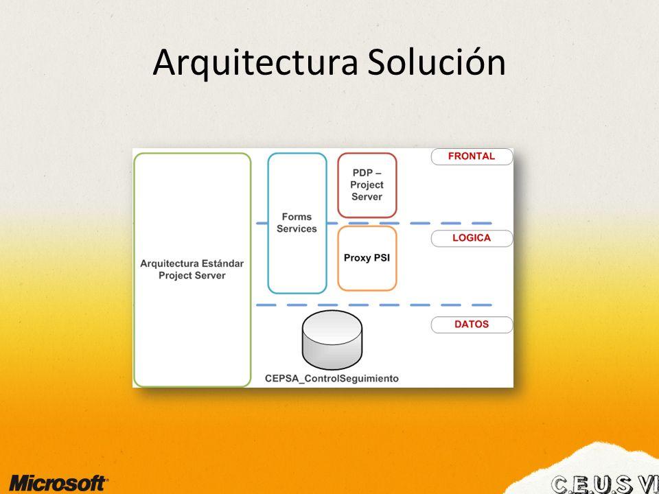 Arquitectura Solución