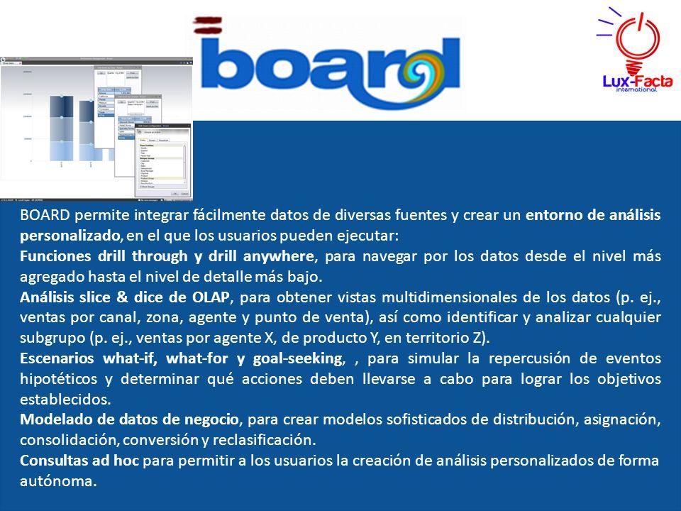 BOARD permite integrar fácilmente datos de diversas fuentes y crear un entorno de análisis personalizado, en el que los usuarios pueden ejecutar: