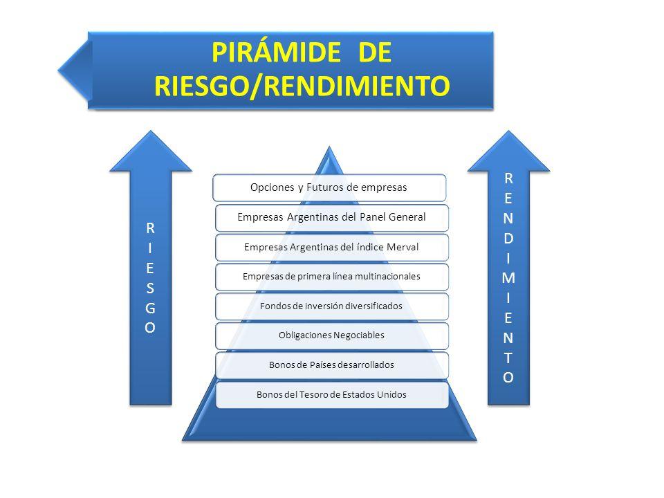 PIRÁMIDE DE RIESGO/RENDIMIENTO