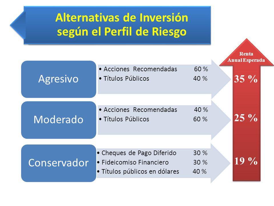 Alternativas de Inversión según el Perfil de Riesgo