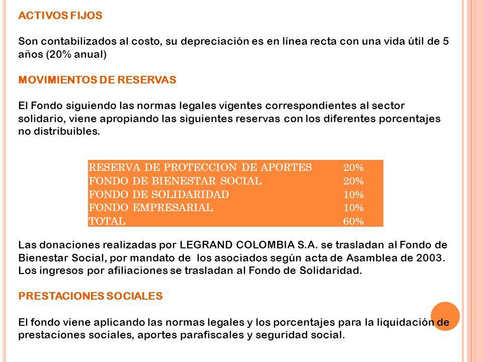 ACTIVOS FIJOS Son contabilizados al costo, su depreciación es en línea recta con una vida útil de 5 años (20% anual)