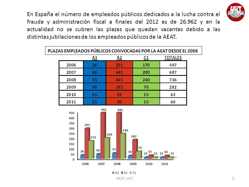 En España el número de empleados públicos dedicados a la lucha contra el fraude y administración fiscal a finales del 2012 es de 26.962 y en la actualidad no se cubren las plazas que quedan vacantes debido a las distintas jubilaciones de los empleados públicos de la AEAT.
