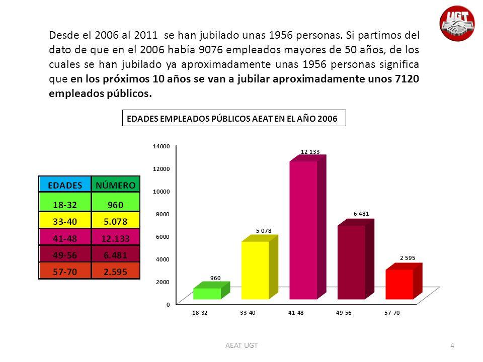 Desde el 2006 al 2011 se han jubilado unas 1956 personas