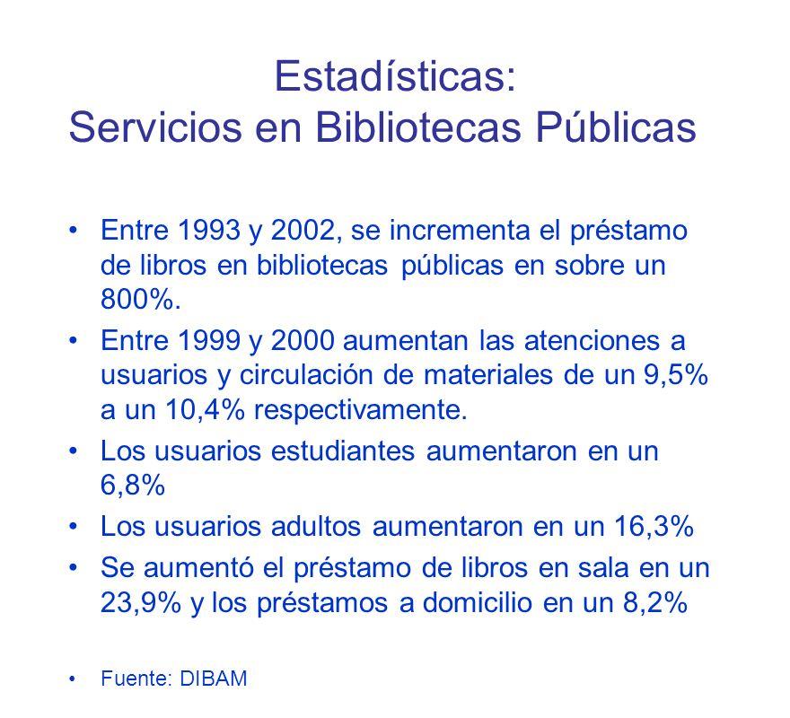 Estadísticas: Servicios en Bibliotecas Públicas