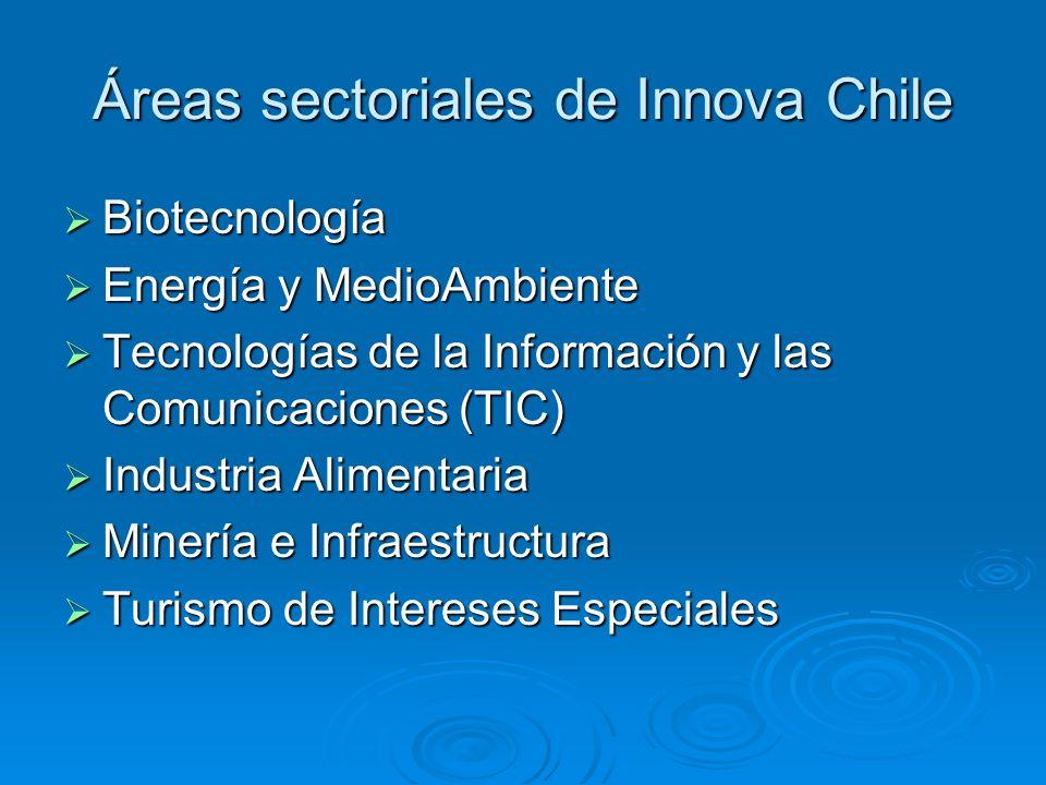 Áreas sectoriales de Innova Chile