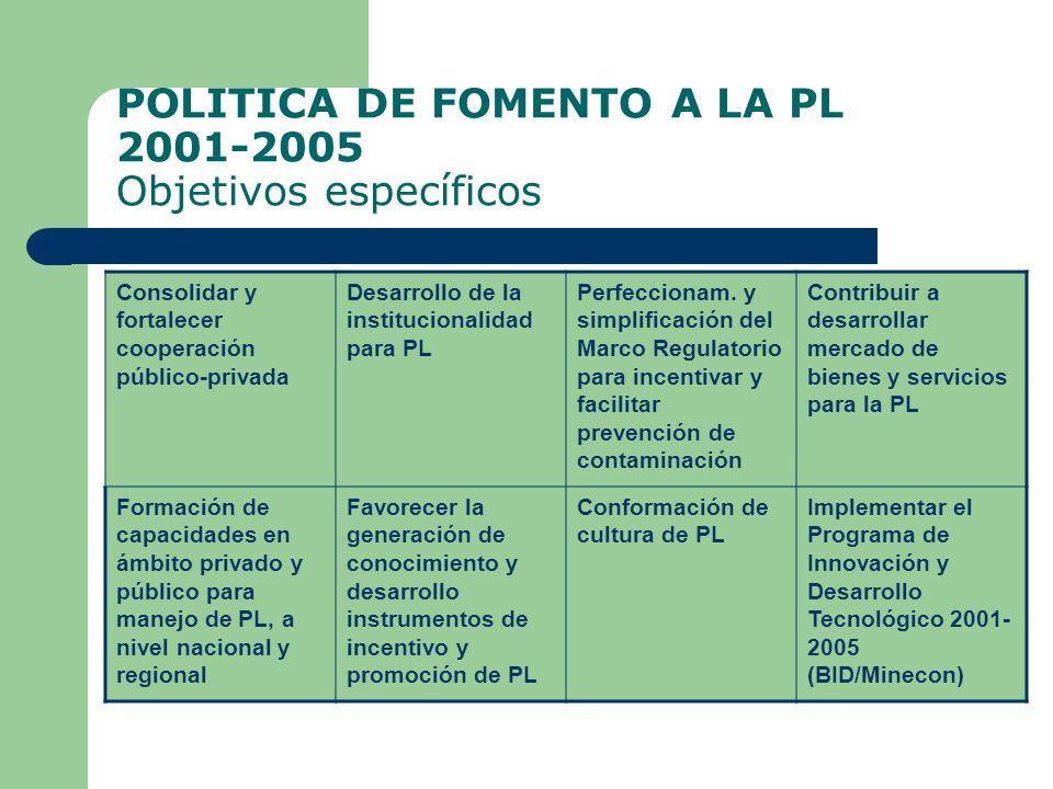 POLITICA DE FOMENTO A LA PL 2001-2005 Objetivos específicos