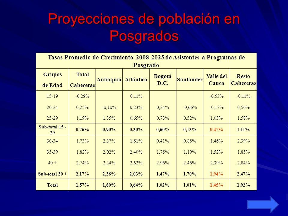 Proyecciones de población en Posgrados